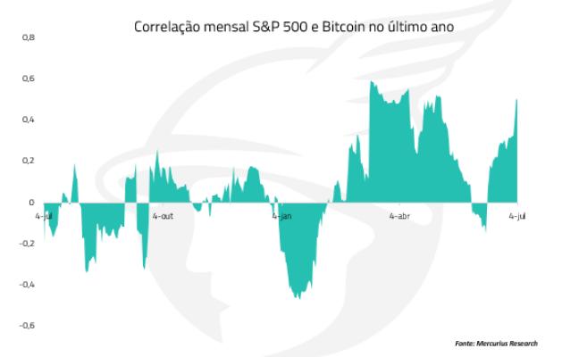correlação mensal btc e s&p500