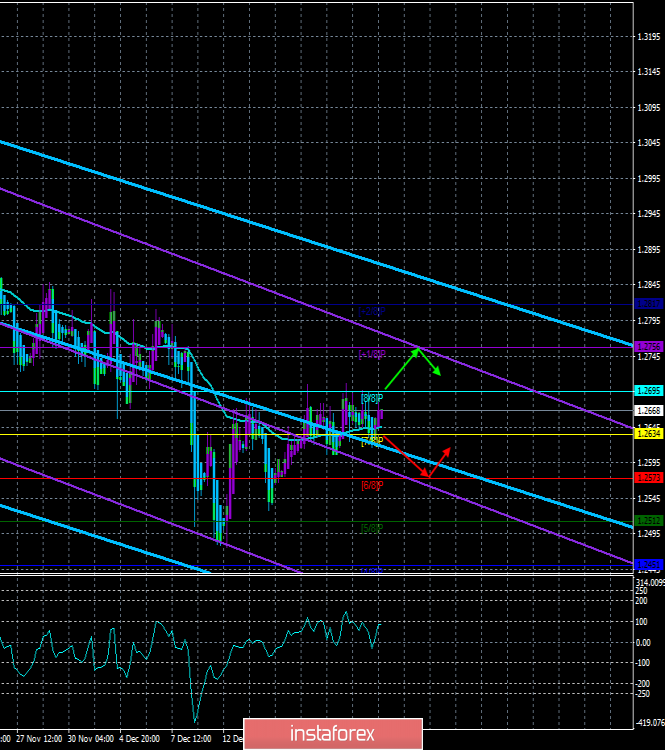 "GBP / USD. December 24th. The trading system. ""Regression Channels"". The pound does not know where to go next"