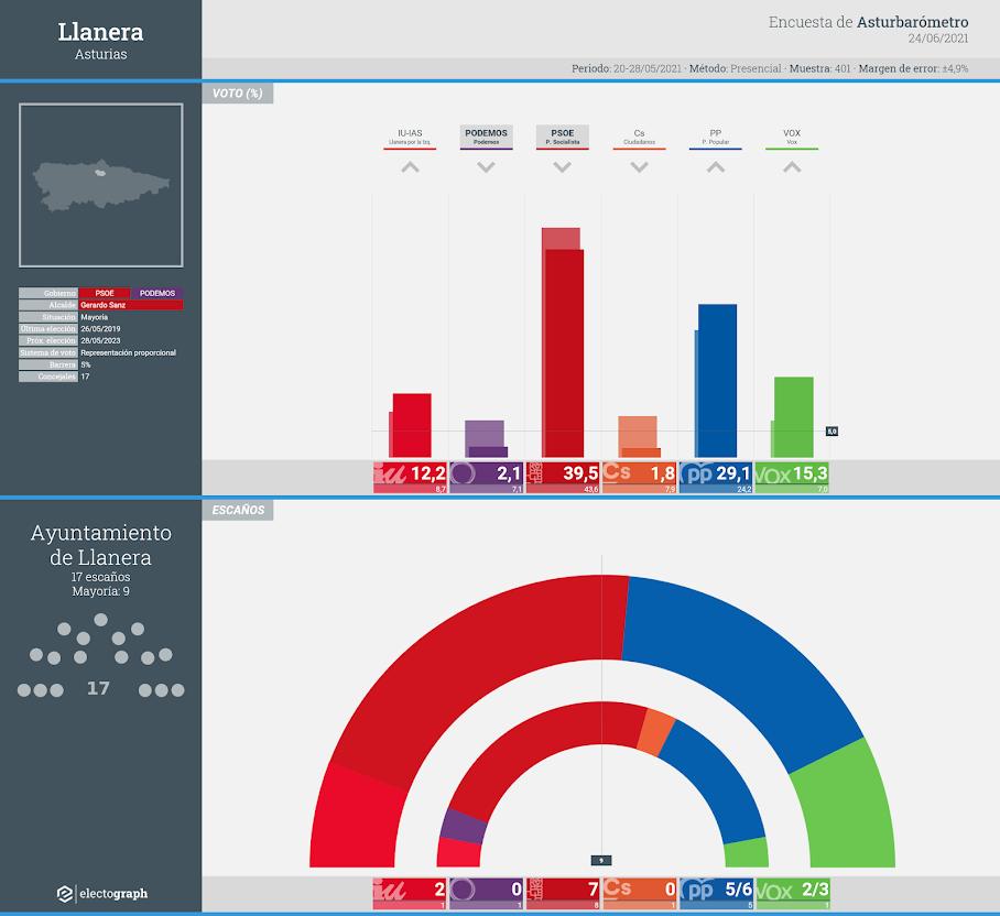 Gráfico de la encuesta para elecciones municipales en Llanera (Asturias) realizada por Asturbarómetro, 24 de junio de 2021