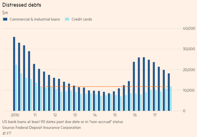 U.S. bank loans at least 90 days past due or in 'non-accrual' status. Source: FDIC. Graphic: Financial Times