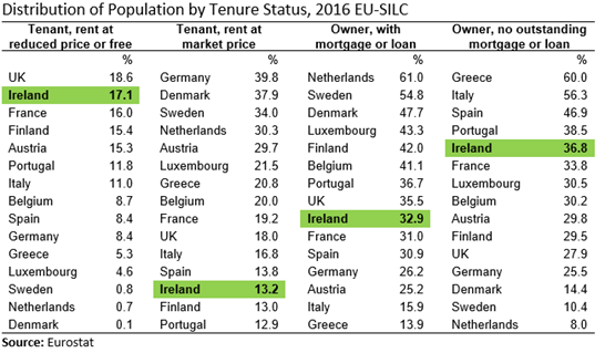 EU15 SILC Distribution of Population by Tenure Status 2016 Table