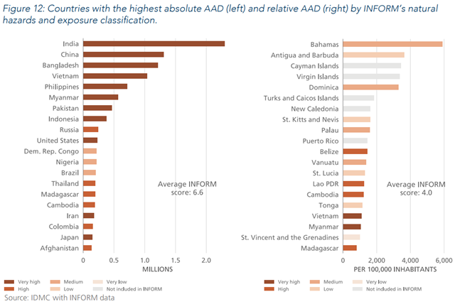 Countries with the highest absolute average annual displacement (AAD, left) and relative AAD (right) by INFORM's natural hazards and exposure classification. Graphic: IDMC