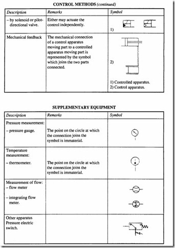 Engineering Data:Graphical symbols for pneumatic systems and