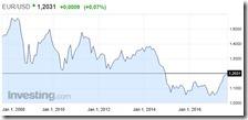 L'andamento dell'euro negli ultimi anni