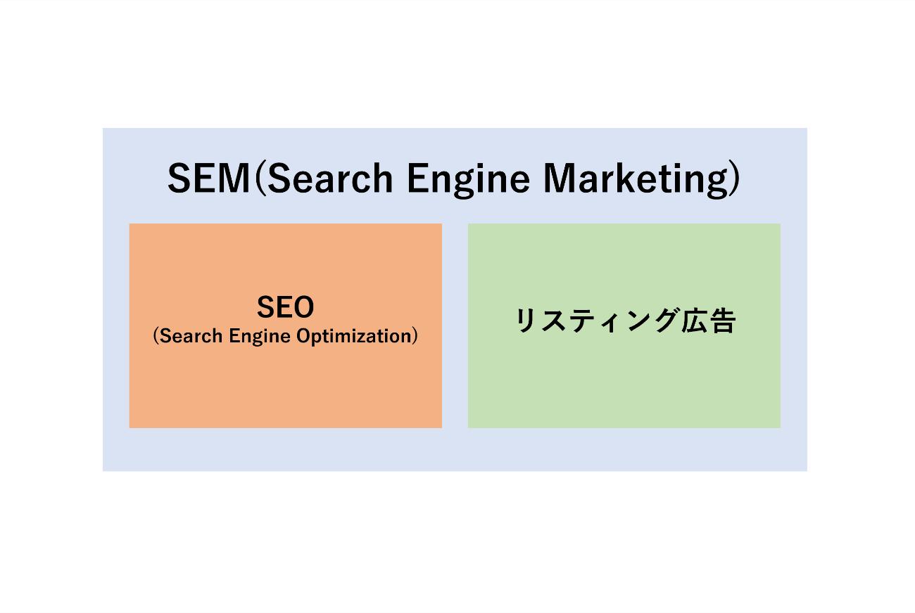 SEMマーケティングの構図