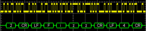 The serial data signal (yellow) near the beginning of the FizzBuzz output. The ASCII decoding is in green.