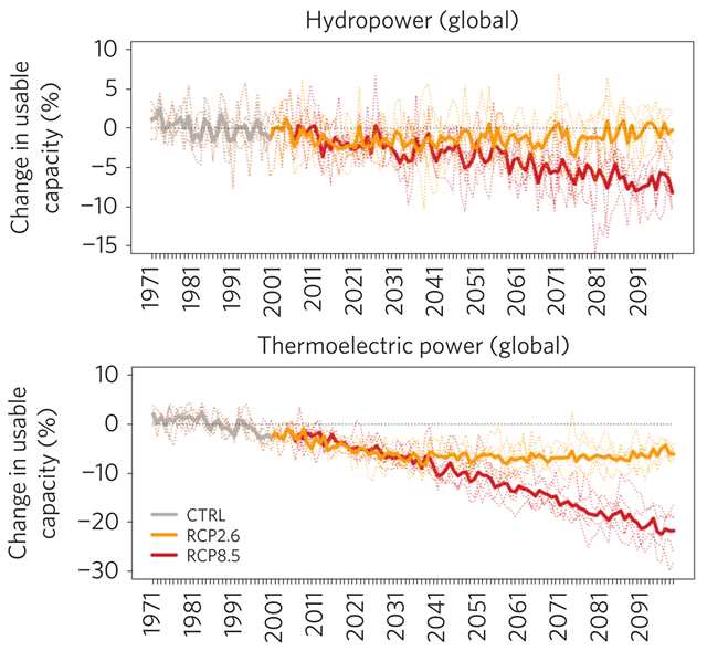 Projected impacts of climate and water resources on annual mean usable capacity of current hydropower and thermoelectric power plants, for the two global warming scenarios, RCP2.6 and RCP8.5. Graphic: van Vliet, et al., 2016 / Nature Climate Change