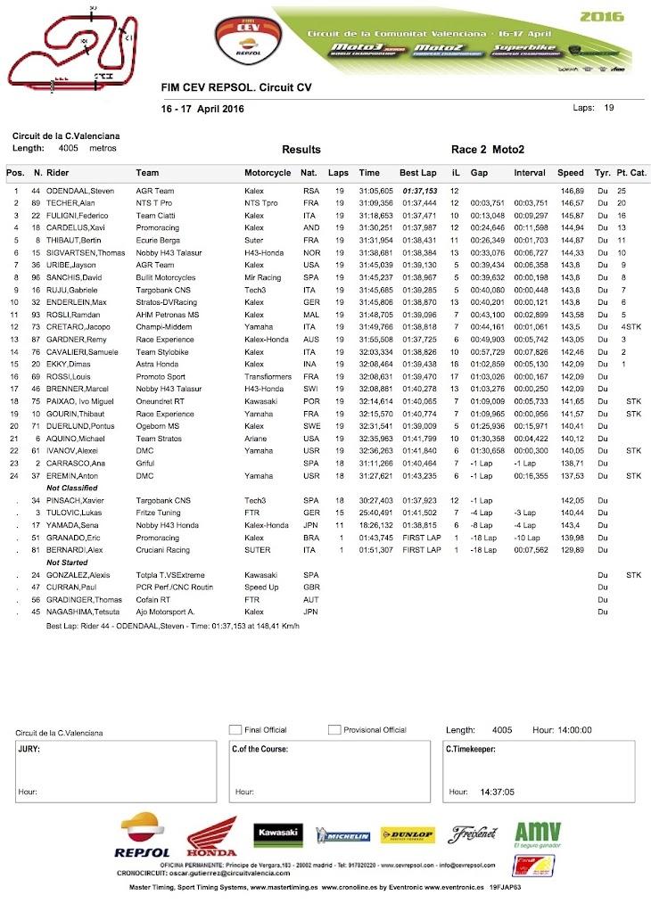 2016-cev-moto2-valencia-race2.jpg