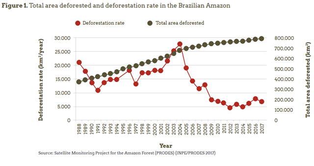 Total area deforested and deforestation rate in the Brazilian Amazon, 1988-2017. Data: Satellite Monitoring Project for the Amazon Forest (PRODES) (INPE/PRODES 2017). Graphic: Imazon