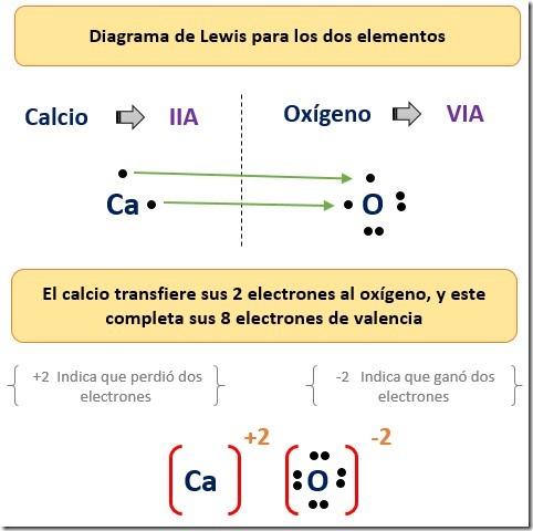 enlace ionico del oxido de calcio CaO