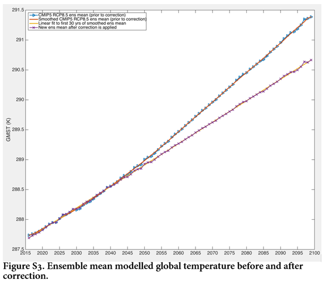 Ensemble mean modelled global temperature before and after correction for the Interdecadal Pacific Oscillation (IPO) is applied. Graphic: Henley and King, 2017 / Geophysical Research Letters