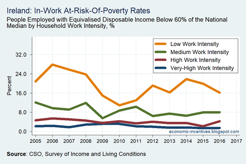 SILC Eurostat Work Intensity At-Risk-Of-Poverty Rate 2004-2017