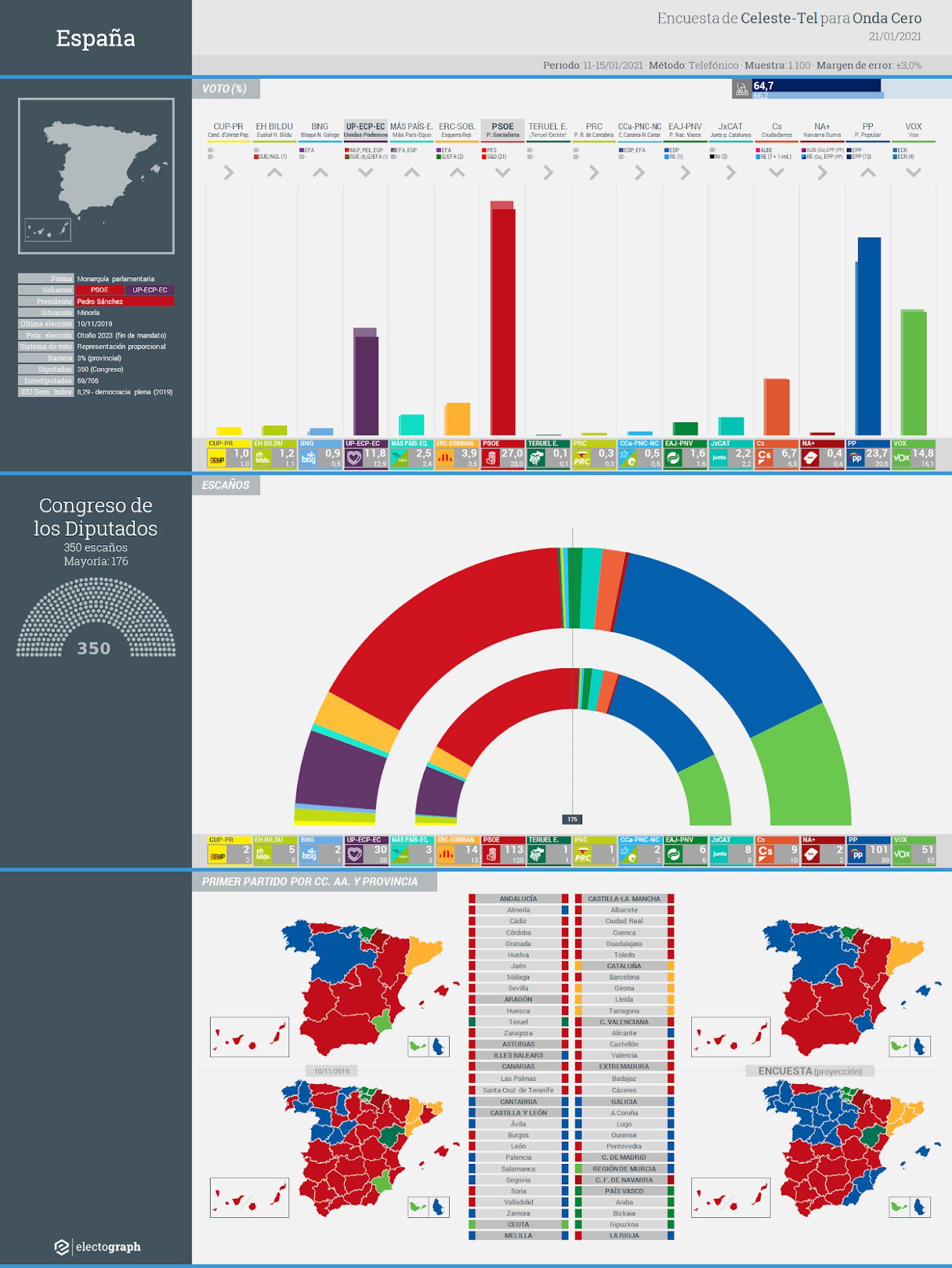 Gráfico de la encuesta para elecciones generales en España realizada por Celeste-Tel para Onda Cero, 21 de enero de 2021