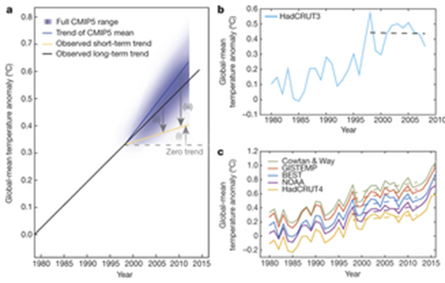 Global warming 'hiatus' definitions and representation in different datasets. a, Different definitions of the hiatus from literature: (i) the short-term global-mean surface temperature trend from observations (yellow line) relative to a zero trend (grey dashed line); (ii) difference between the short-term trend and ... Graphic: Medhaug, et al., 2017 / Nature