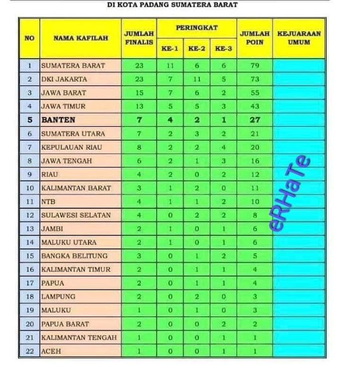 Aceh Hebat Keok di Arena MTQN ke 28 di Sumbar, Aceh Peroleh  Peringkat Terendah
