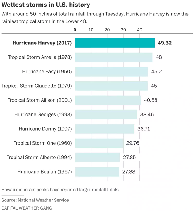 Wettest storms in U.S. history. Hurricane Harvey is at the top, with 49.32 inches of rain, as of 29 August 2017. Graphic: Capital Weather Gang / The Washington Post