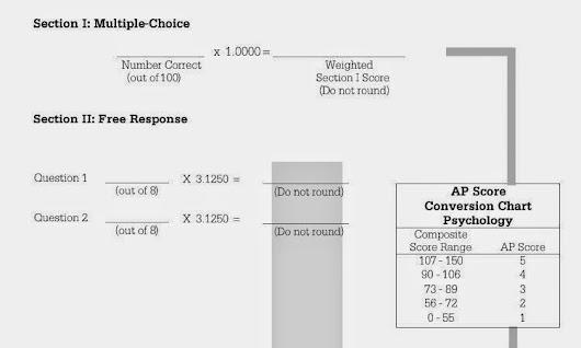 2017 Usmc Composite Score Calculator