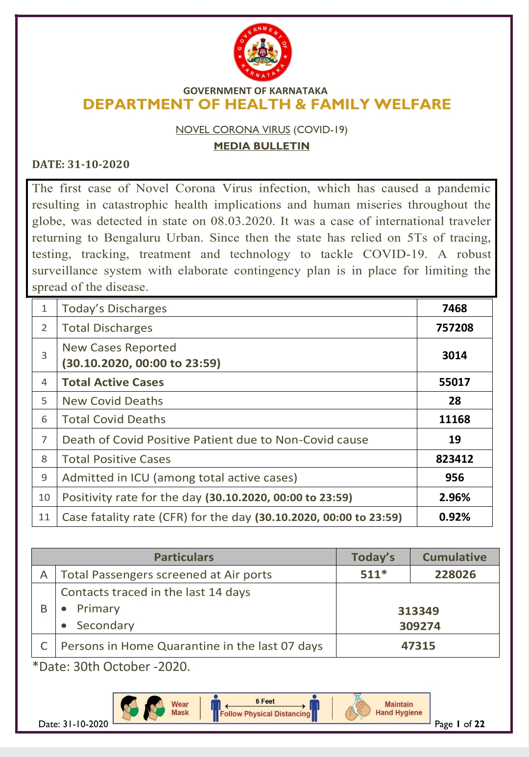 31-10-2020 Today kovid-19 health bulletin