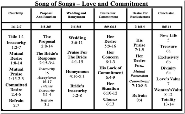 Song of Songs Structure Chart
