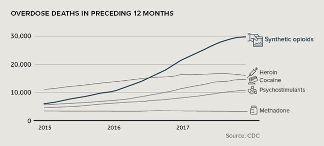 U.S. opioid overdose deaths, 2015-2018. Graphic: Visual Capitalist