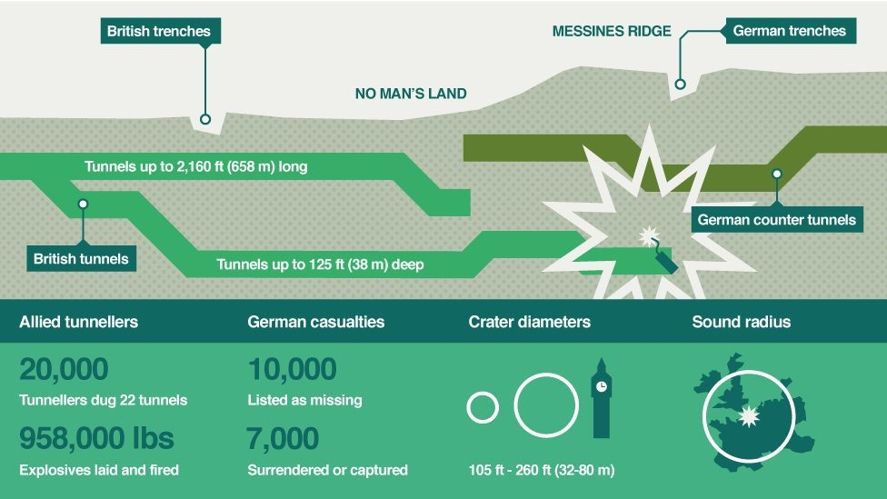 messines-ridge-mines-8