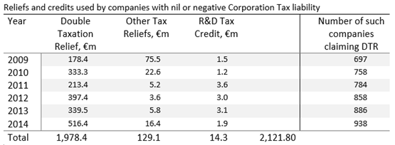 Companies wth no CT liability reliefs and credits