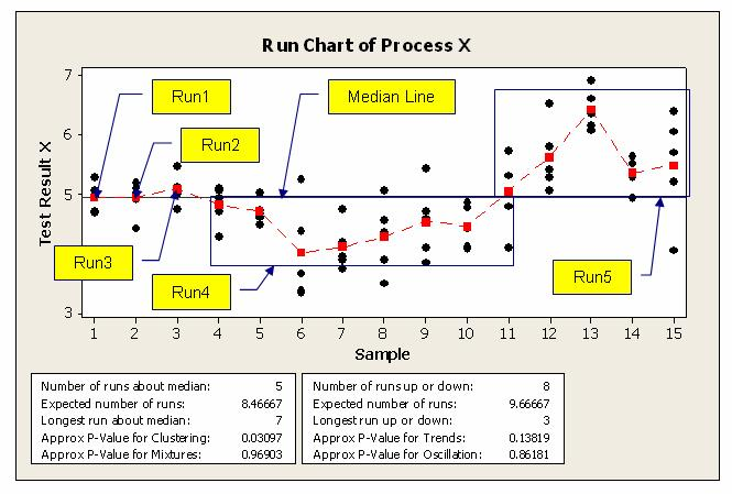 Welcome to my lean six sigma forum run chart run chart ccuart Images