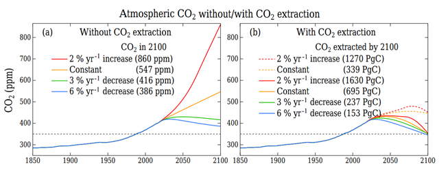 (a) Atmospheric CO2 for emission scenarios. (b) Atmospheric CO2 including effect of CO2 extraction that increases linearly after 2020 (after 2015 in +2 percent per yr case). Graphic: Hansen, et al., 2017 / Earth System Dynamics