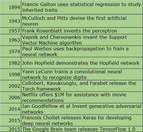 Evolution of TensorFlow