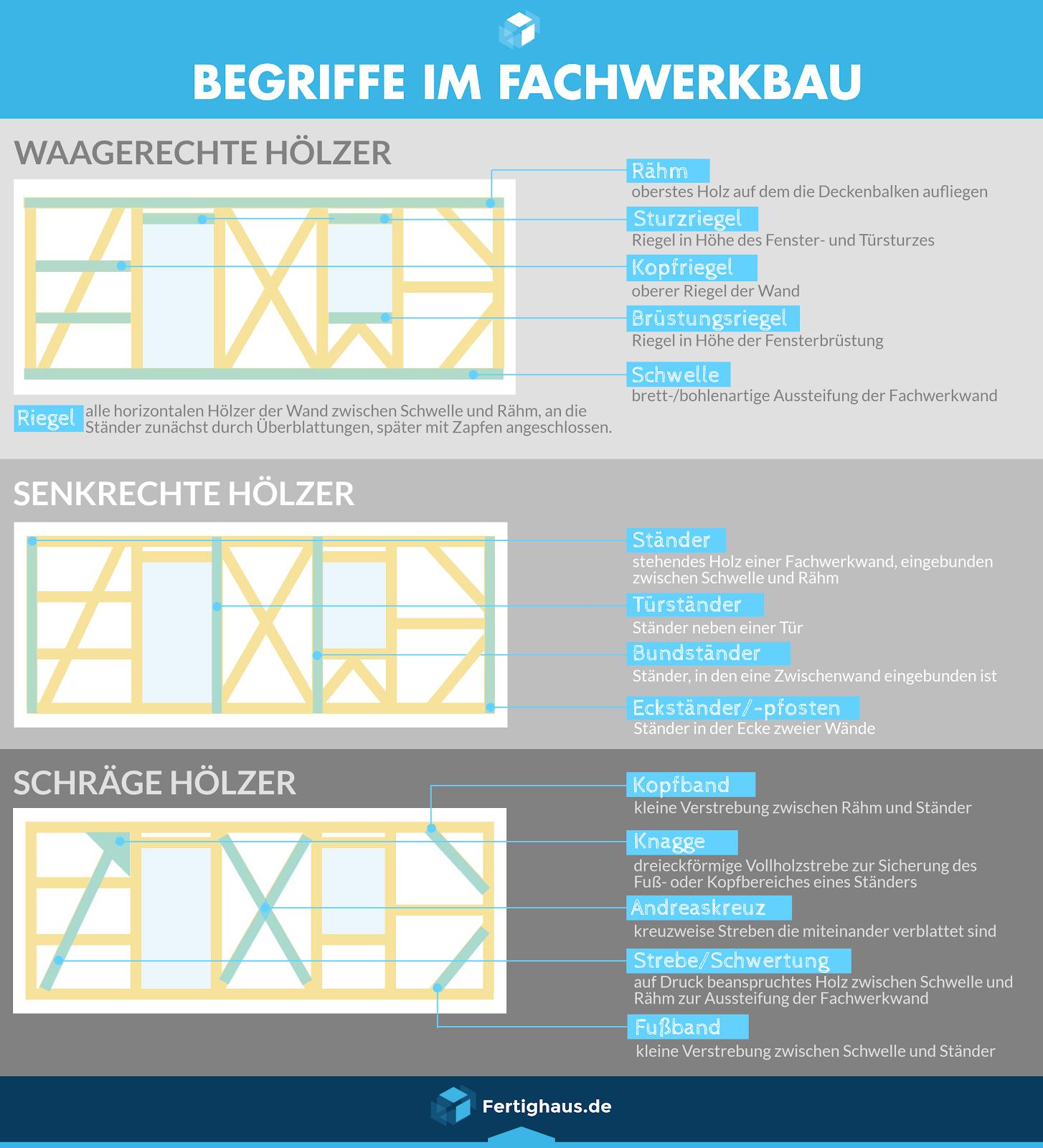 Fachwerkhaus-Bezeichnungen.png