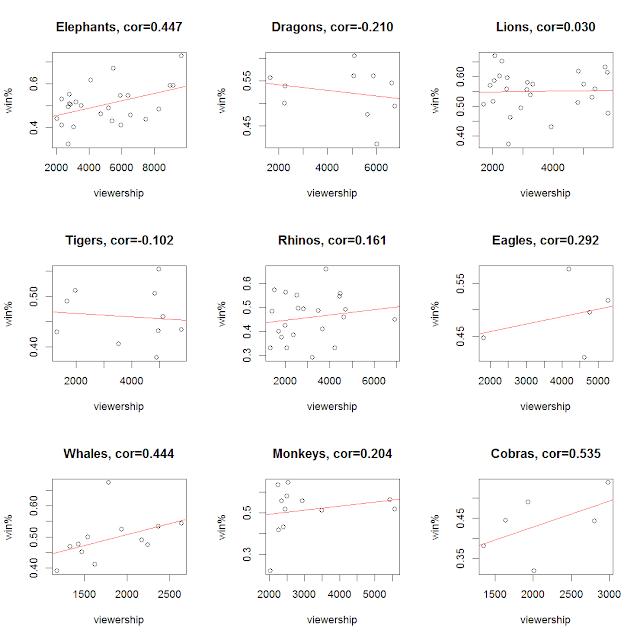 CPBL進場人數與全年勝率相關圖