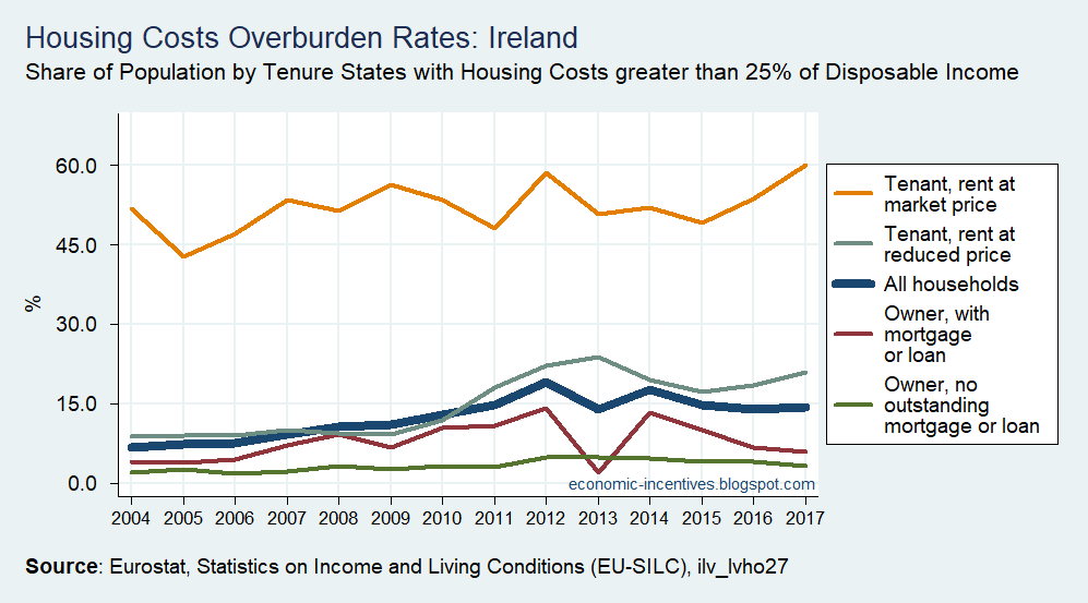 [SILC+Housing+Cost+Burden+greater+than+25pc+of+Disposable+Income+in+Ireland+2004+to+2017%5B2%5D]