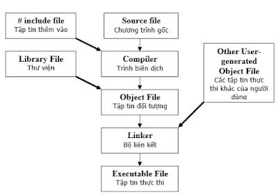 Biên dịch và thực thi chương trình - Tinhoccoban.net