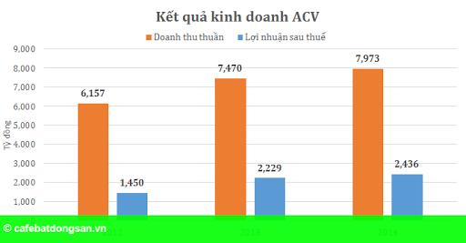 """Hình 2: """"Chân dung"""" ACV sau thương vụ IPO lịch sử"""