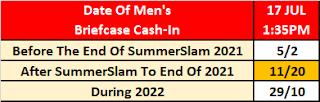 MITB 2021 Betting: Date Of Men's Cash-In