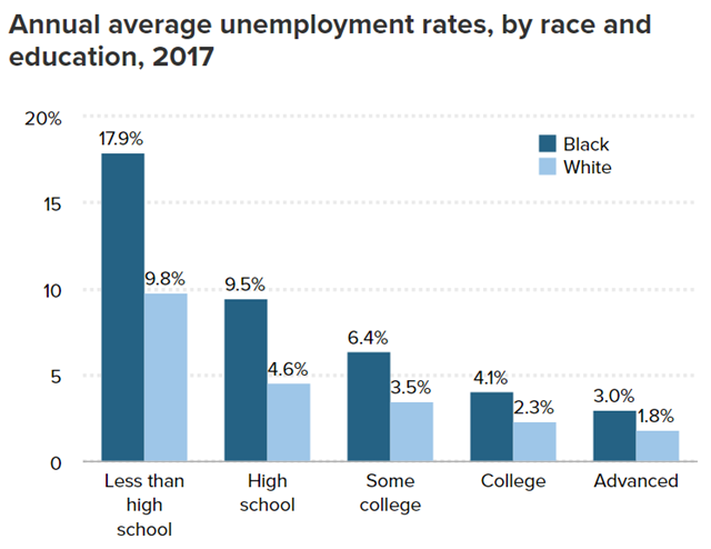 Annual average U.S. unemployment rates, by race and education, 2017. Graphic: EPI