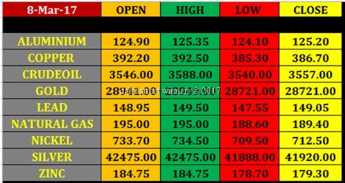 Today's commodity Market closing rates 7 march