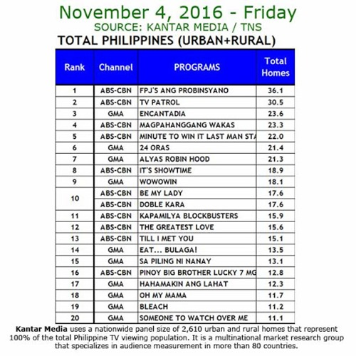 Kantar Media National TV Ratings - Nov 4, 2016