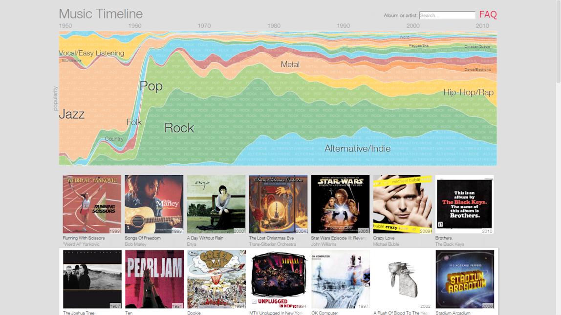 Google Music Timeline