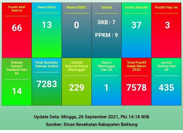 [ UPDATE ] CORONA BELITUNG MINGGU, 26 SEPTEMBER 2021 : MENUJU NORMAL, TERSISA 66 PASIEN TERKONFIRMASI AKTIF
