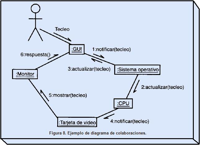 Julianvelasquez  Ejemplos De Diagramas Uml  Interfaces Gr U00e1ficas De Usuario  Y Usos Del Uml En La