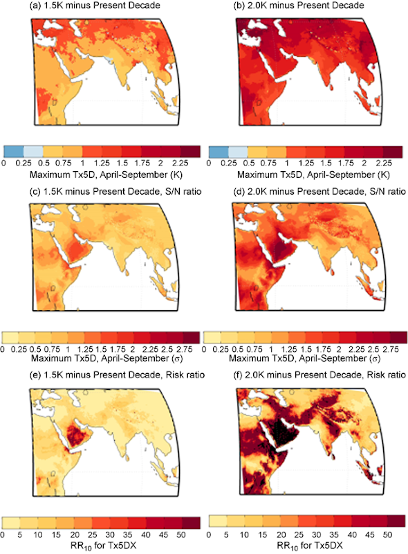 Ensemble-mean projected increase in maximum five-daily maximum temperatures (Tx5DX), for the (a) 1.5 °C and (b) 2.0 °C HAPPI simulations, relative to the 'present-decade' simulations. Calculations for each model year have been made for the period April to September and results are presented for the full SAEA domain (14°S–47°N, 20°E–114°E). Panels (c) and (d) are the same as for (a) and (b), but this time in units of σ, where σ is calculated for each grid point as the standard deviation of all Tx5DX estimates in the 'present-decade' ensemble. Bottom panels show RR10 estimates for the (e) 1.5 °C- and (f) 2.0 °C-warmer worlds. Black regions denote regions where a one-in-ten year event under a 2.0 °C-warmer world is unprecedented in the 'present-decade' ensemble. Graphic: Harrington and Otto, 2018 / Environmental Research Letters