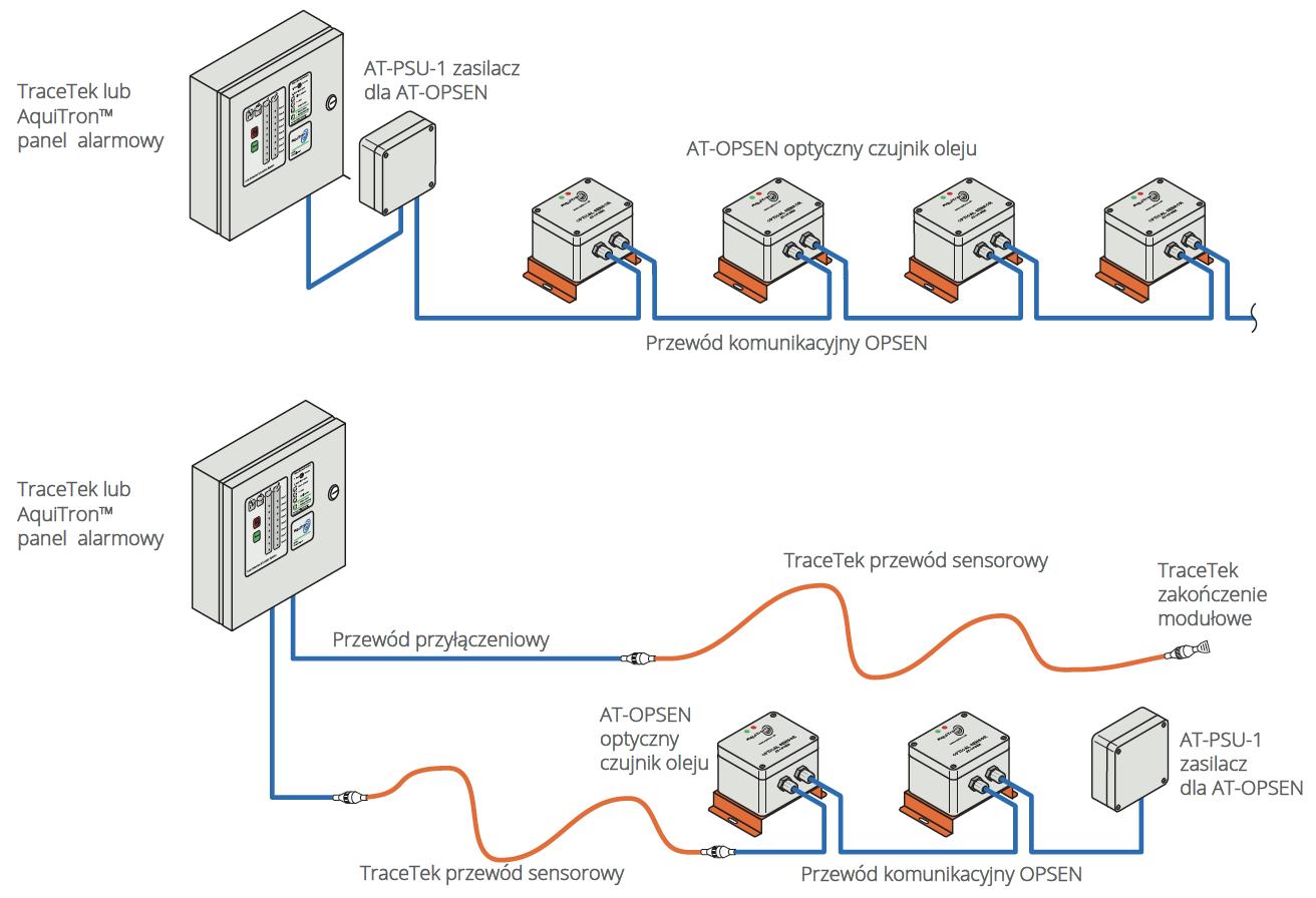 Generator prądotwórczy z systemem detekcji wycieków oleju napędowego