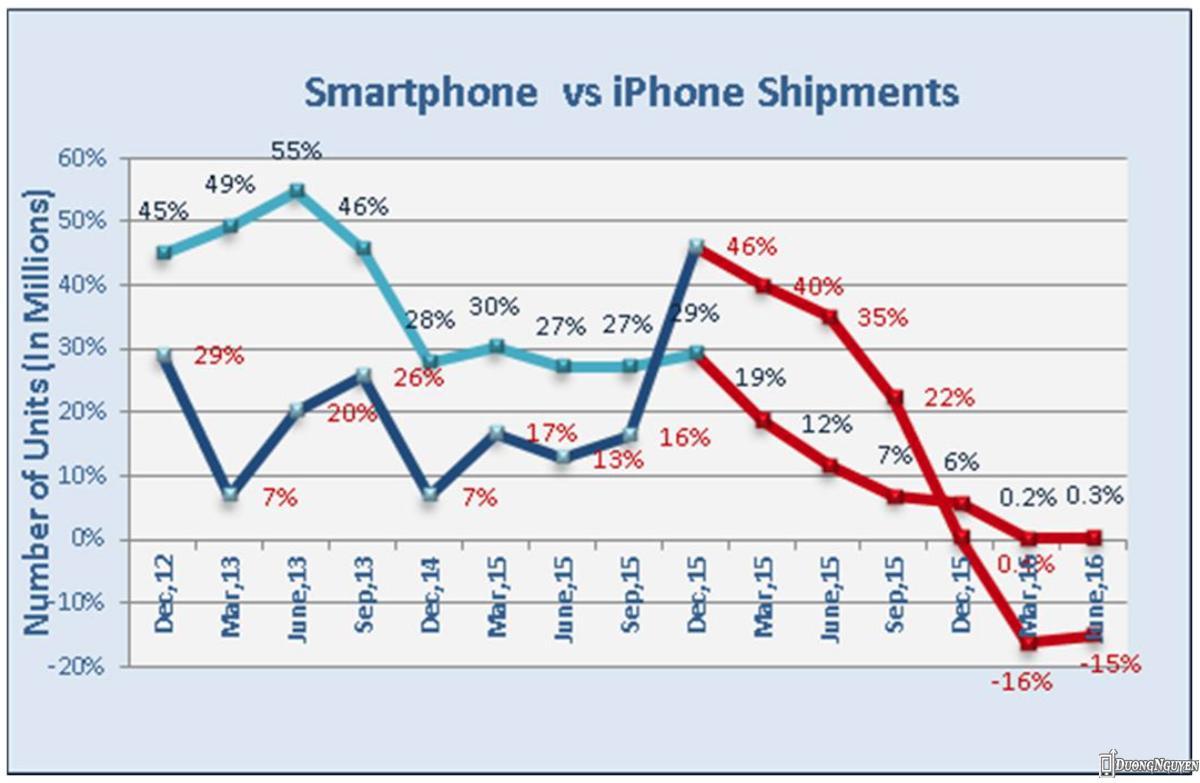 Chỉ số tăng trưởng doanh số iPhone đang sụt giảm.