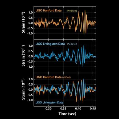 detecção das ondas gravitacionais