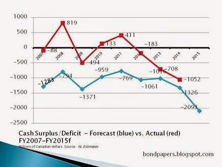 cash deficit