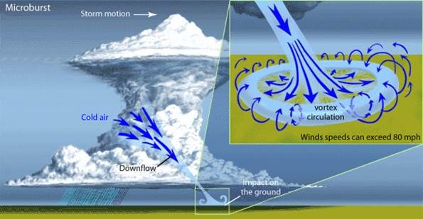 Image of Microburst has two types the dry and wet microbursts.