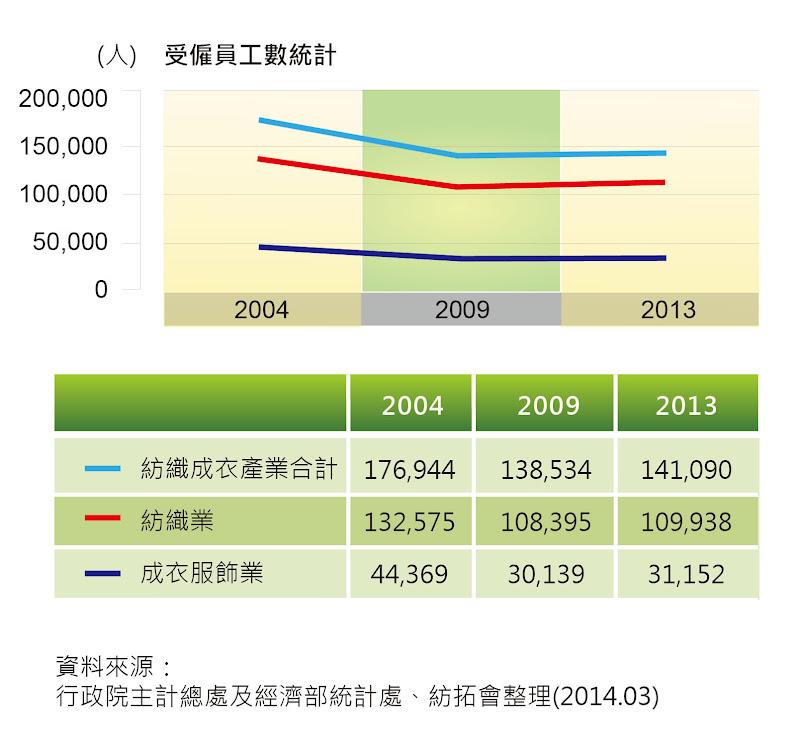 圖八 台灣紡織成衣業之從業人員統計