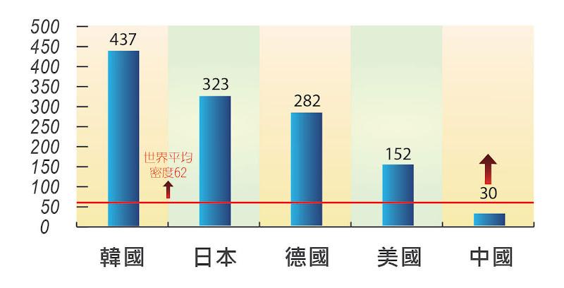 表三-2013機器人密度
