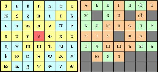 Фото: Буквица и алфавит. Смысловая матрица
